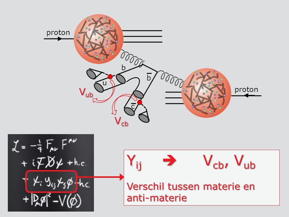 b b c u V cb V ub Y ij  V cb, V ub Verschil tussen materie en anti-materie