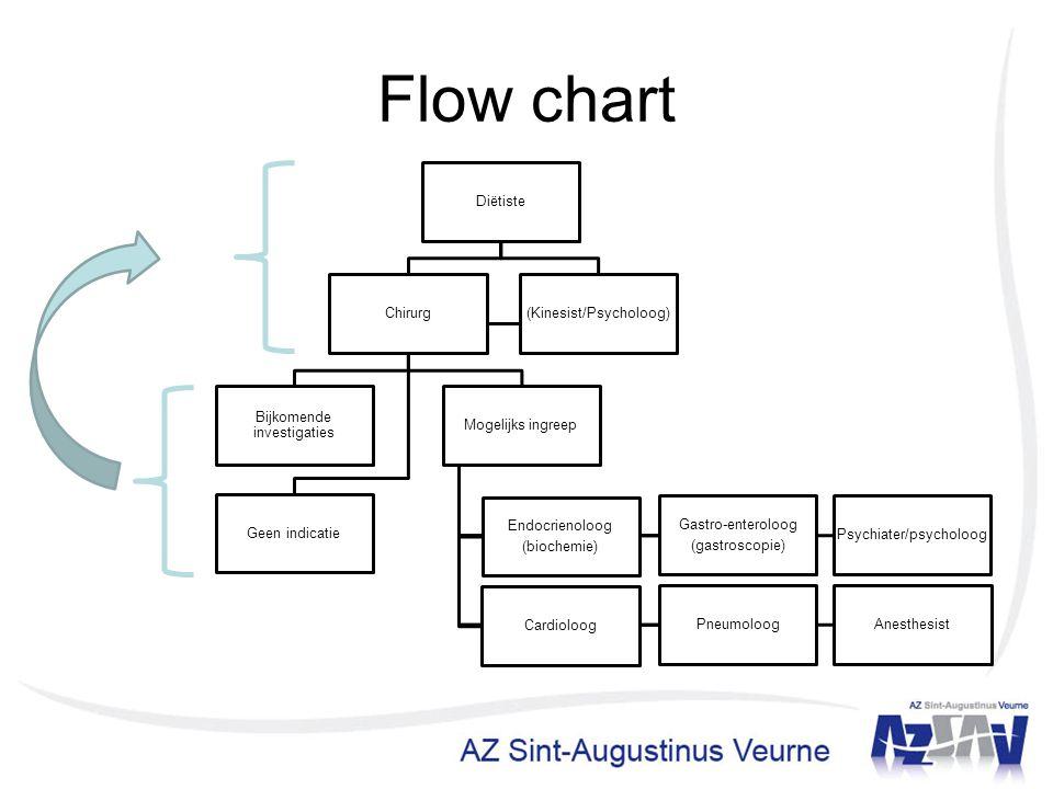 Flow chart Diëtiste Chirurg Bijkomende investigaties Geen indicatie Mogelijks ingreep Endocrienoloog (biochemie) Gastro-enteroloog (gastroscopie) Psyc