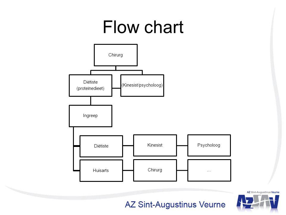 Flow chart Chirurg Diëtiste (proteïnedieet) Ingreep Diëtiste KinesistPsycholoog Huisarts …Chirurg (Kinesist/psycholoog)