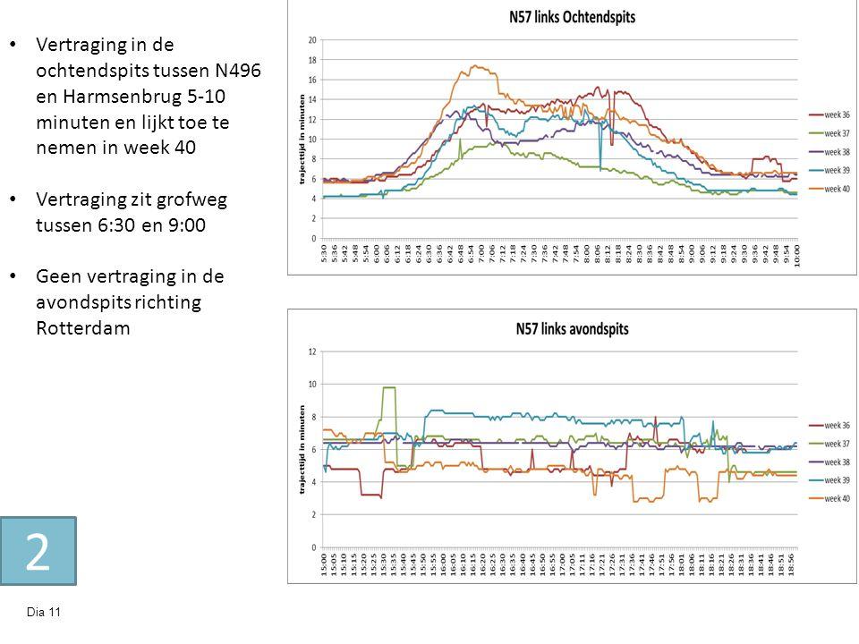 Dia 11 Vertraging in de ochtendspits tussen N496 en Harmsenbrug 5-10 minuten en lijkt toe te nemen in week 40 Vertraging zit grofweg tussen 6:30 en 9: