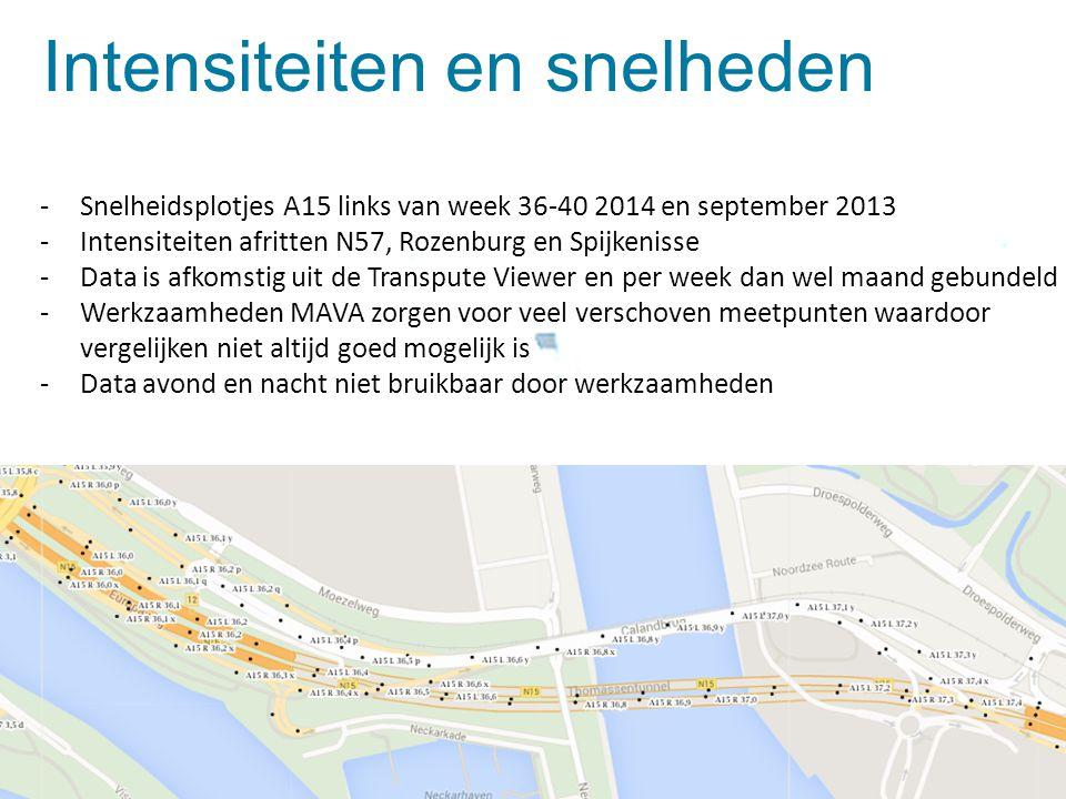 Dia 3 Intensiteiten en snelheden -Snelheidsplotjes A15 links van week 36-40 2014 en september 2013 -Intensiteiten afritten N57, Rozenburg en Spijkenis