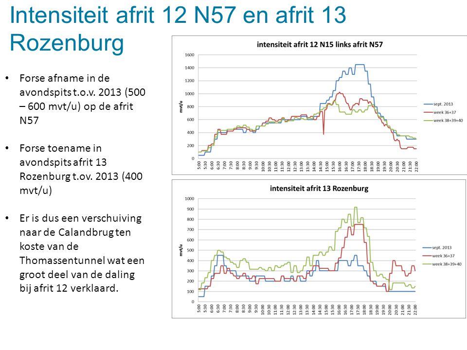 Forse afname in de avondspits t.o.v. 2013 (500 – 600 mvt/u) op de afrit N57 Forse toename in avondspits afrit 13 Rozenburg t.ov. 2013 (400 mvt/u) Er i