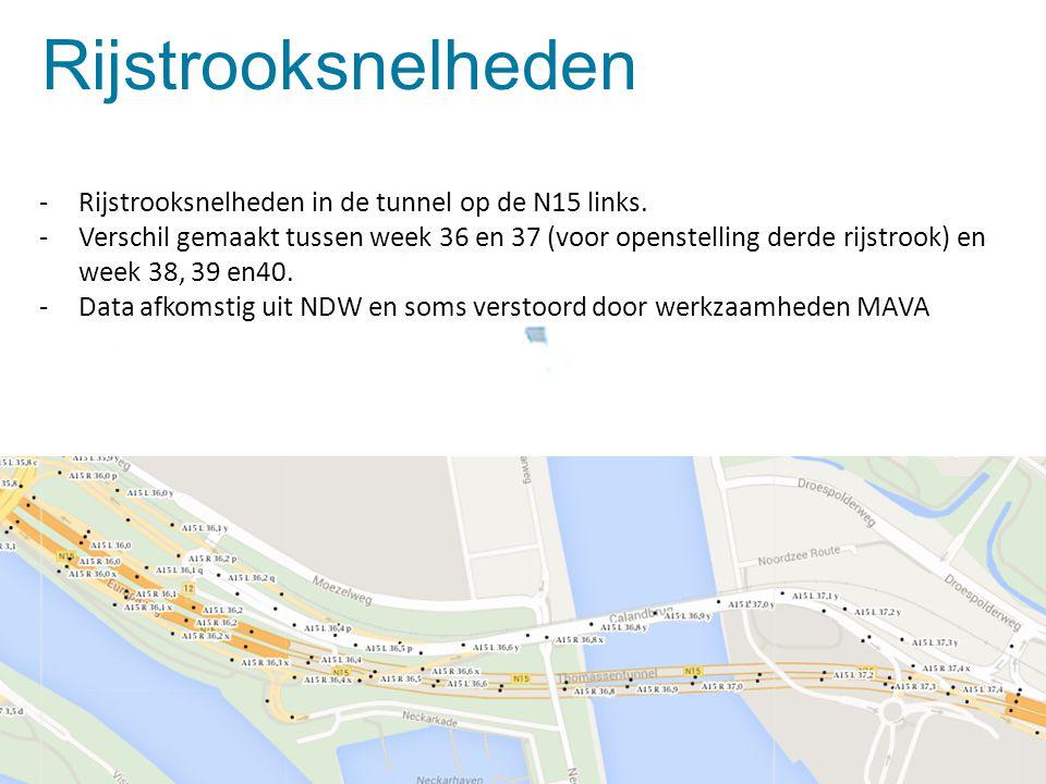 Dia 7 Rijstrooksnelheden -Rijstrooksnelheden in de tunnel op de N15 links. -Verschil gemaakt tussen week 36 en 37 (voor openstelling derde rijstrook)