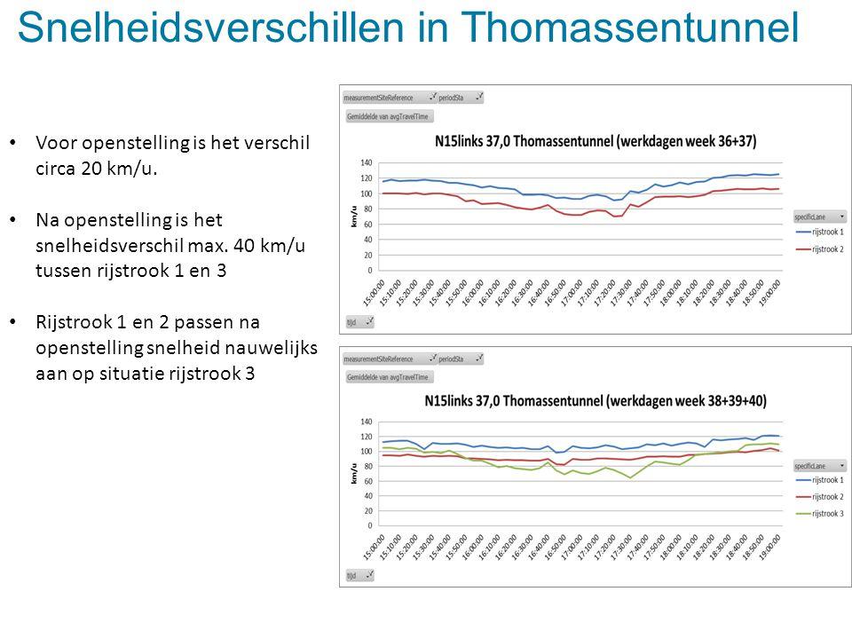 Snelheidsverschillen in Thomassentunnel Voor openstelling is het verschil circa 20 km/u. Na openstelling is het snelheidsverschil max. 40 km/u tussen