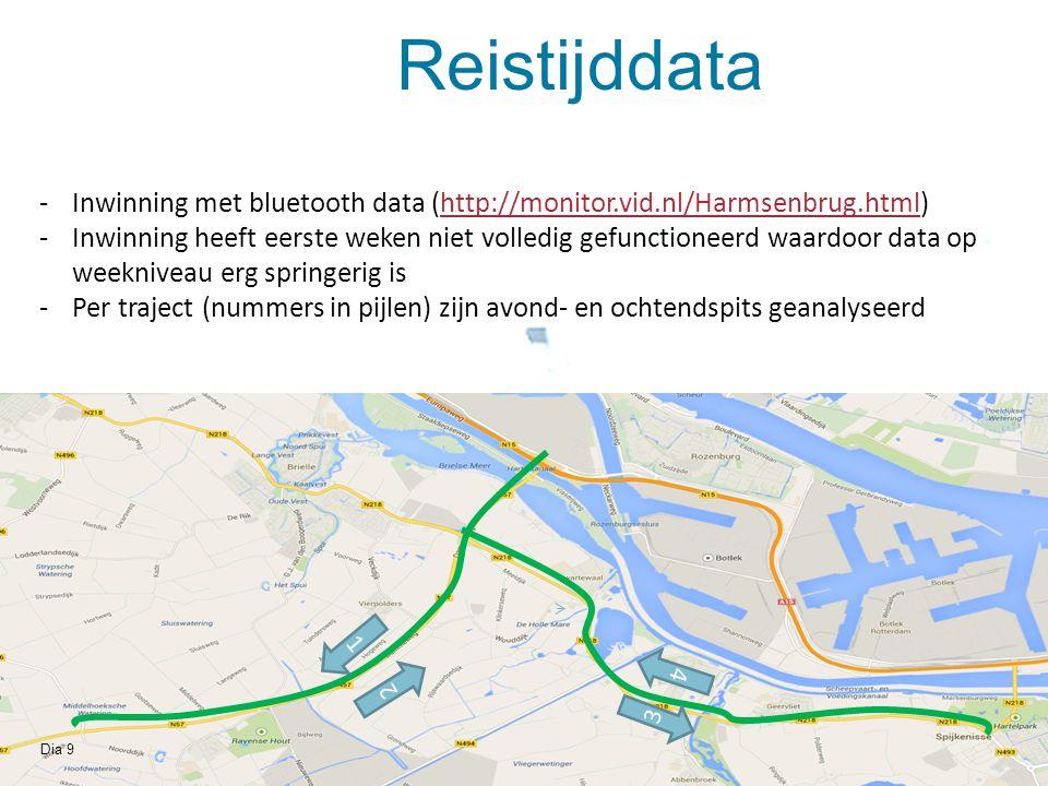 Dia 9 1 Reistijddata 2 3 4 -Inwinning met bluetooth data (http://monitor.vid.nl/Harmsenbrug.html)http://monitor.vid.nl/Harmsenbrug.html -Inwinning hee