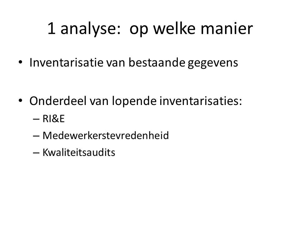 1 analyse: op welke manier Inventarisatie van bestaande gegevens Onderdeel van lopende inventarisaties: – RI&E – Medewerkerstevredenheid – Kwaliteitsa