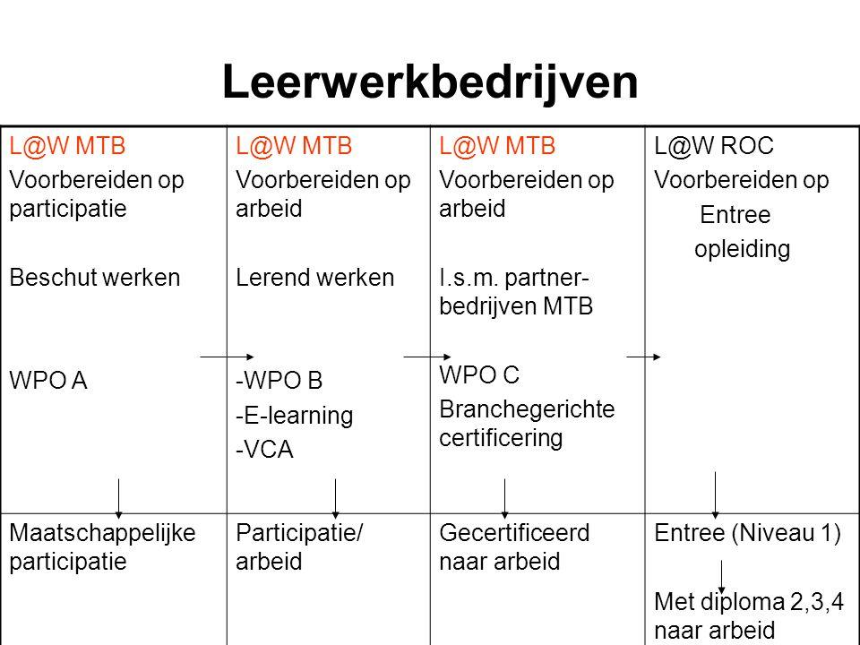 Leerwerkbedrijven L@W MTB Voorbereiden op participatie Beschut werken WPO A L@W MTB Voorbereiden op arbeid Lerend werken -WPO B -E-learning -VCA L@W M