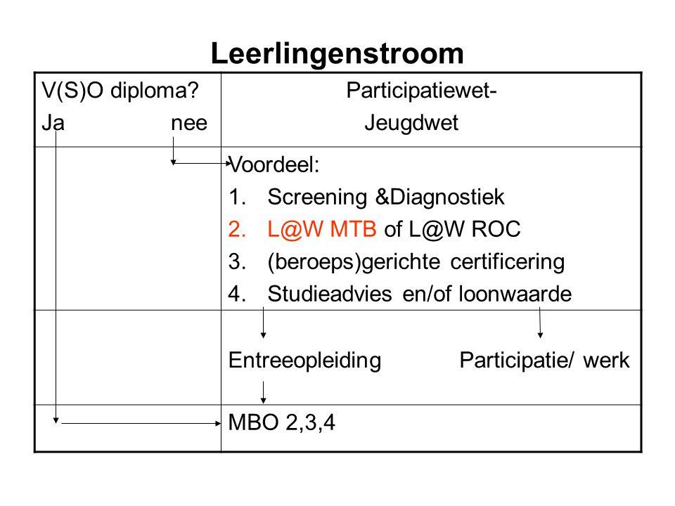 Leerlingenstroom V(S)O diploma? Ja nee Participatiewet- Jeugdwet Voordeel: 1.Screening &Diagnostiek 2.L@W MTB of L@W ROC 3.(beroeps)gerichte certifice