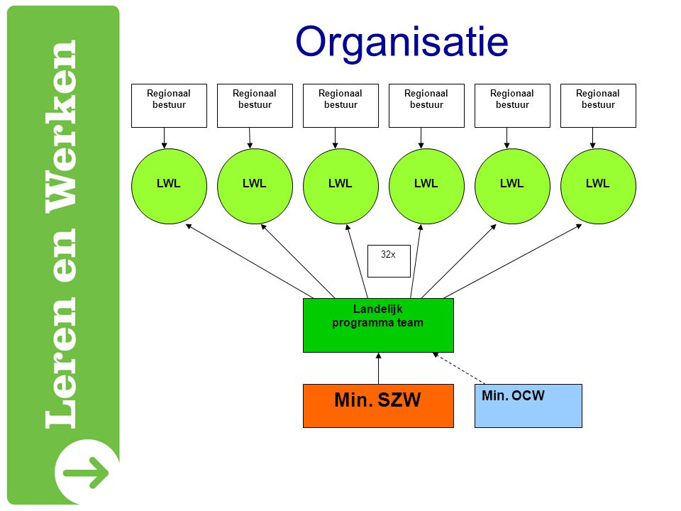 Organisatie Min. S ZW Landelijk programma team LWL Min. OCW 32x Regionaal bestuur