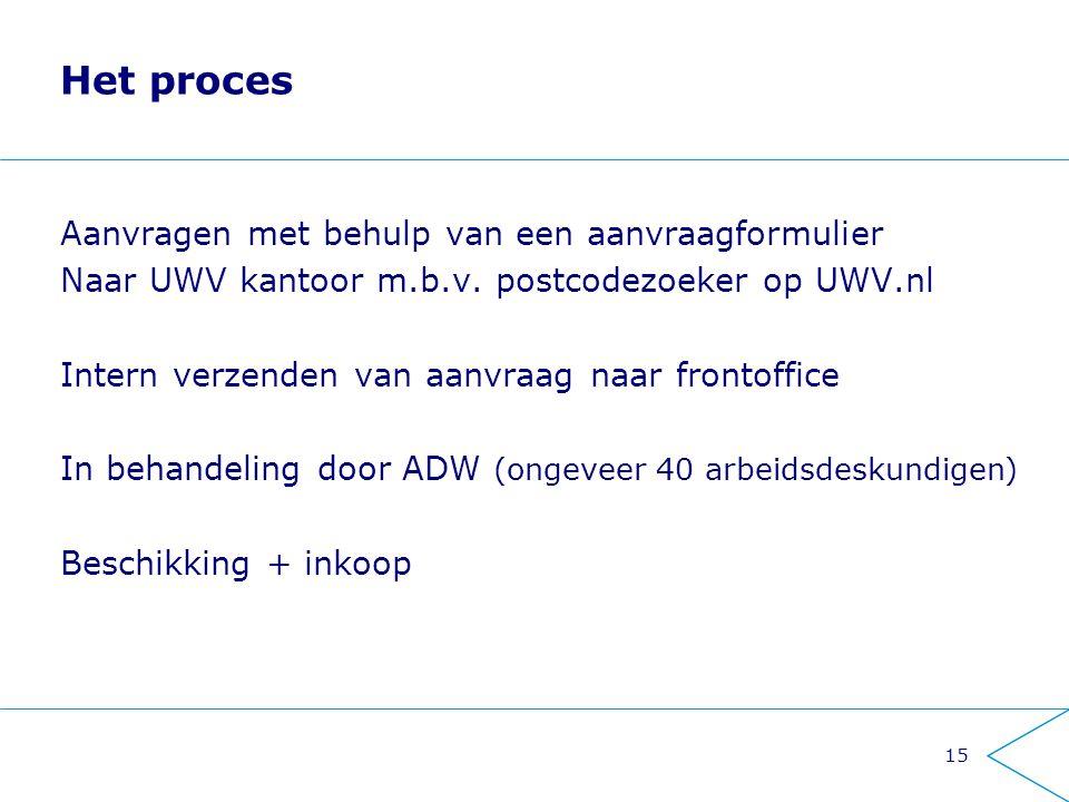 Het proces Aanvragen met behulp van een aanvraagformulier Naar UWV kantoor m.b.v. postcodezoeker op UWV.nl Intern verzenden van aanvraag naar frontoff