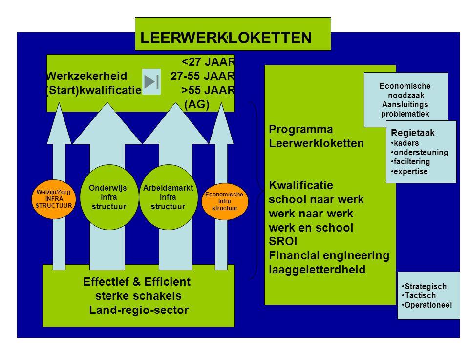 <27 JAAR Werkzekerheid 27-55 JAAR (Start)kwalificatie >55 JAAR (AG) Effectief & Efficient sterke schakels Land-regio-sector Welzijn/Zorg INFRA STRUCTU