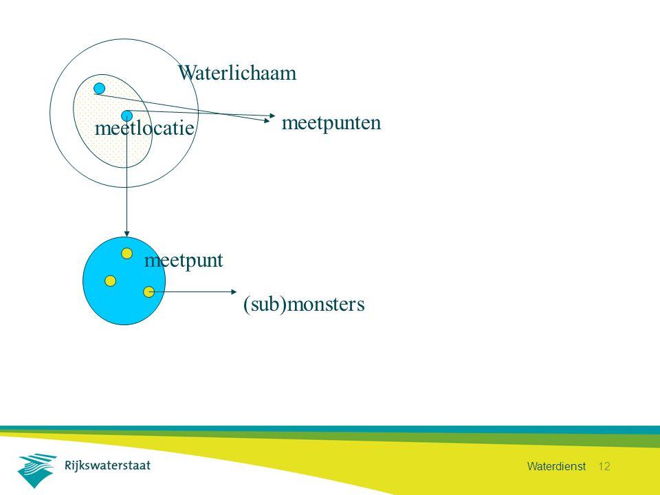 Waterdienst 12 Waterlichaam meetlocatie meetpunten meetpunt (sub)monsters