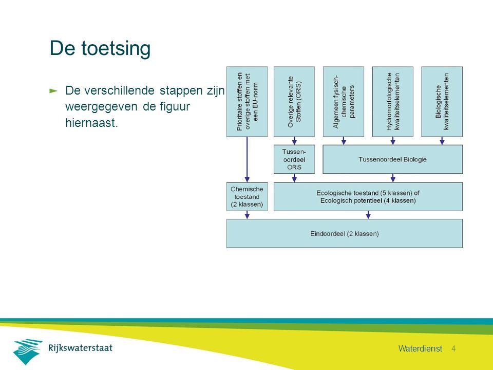 Waterdienst 5 Welke monitoringsgegevens.