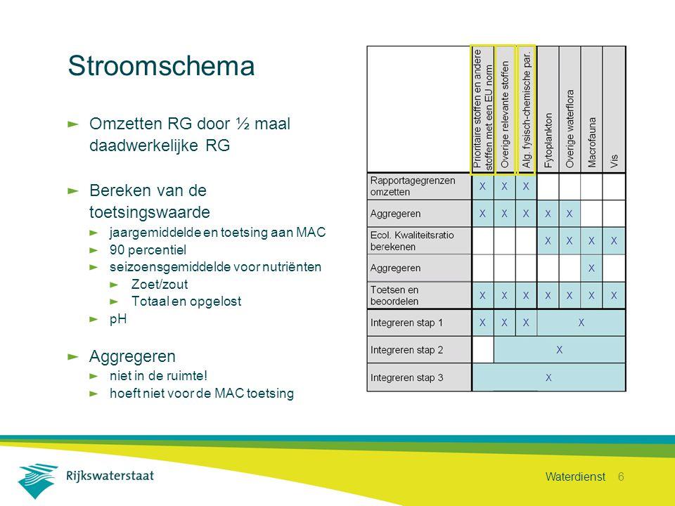 Waterdienst 6 Stroomschema Omzetten RG door ½ maal daadwerkelijke RG Bereken van de toetsingswaarde jaargemiddelde en toetsing aan MAC 90 percentiel s