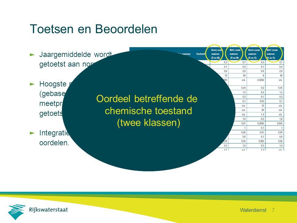 Waterdienst 8 Overig relevante stoffen Spelen mee bij de bepaling van de ecologische toestand Toetsing aan MKN, 90 percentiel waarden Tussenoordeel (twee klassen)