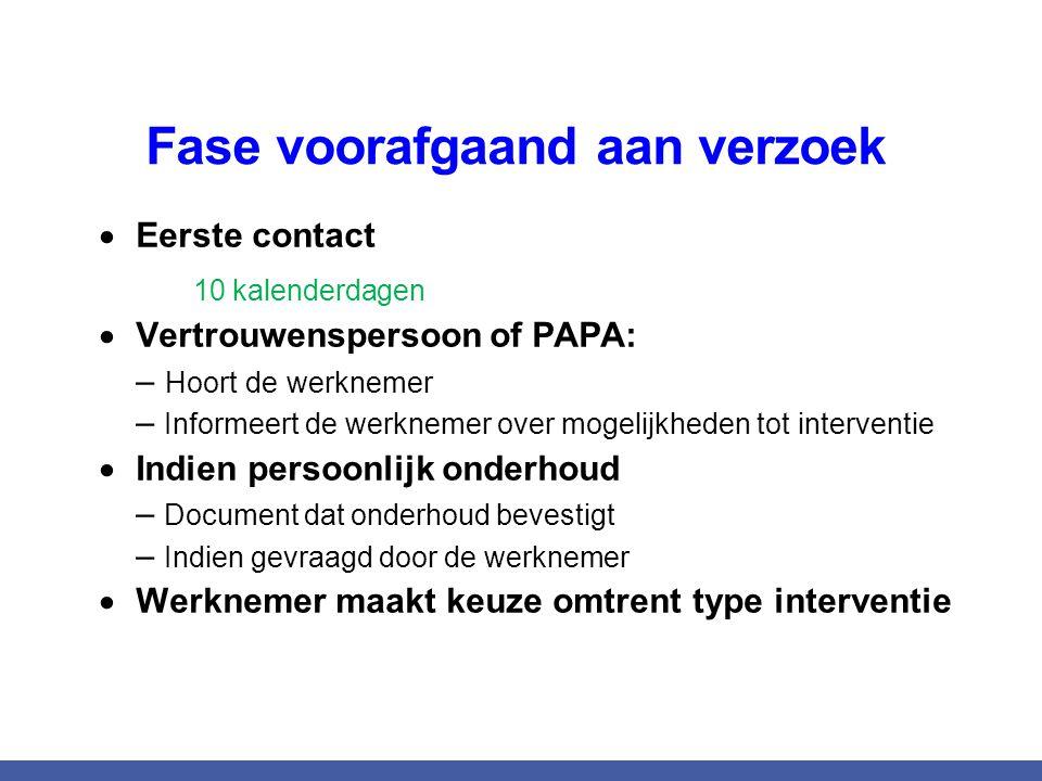 Fase voorafgaand aan verzoek  Eerste contact 10 kalenderdagen  Vertrouwenspersoon of PAPA: – Hoort de werknemer – Informeert de werknemer over mogel