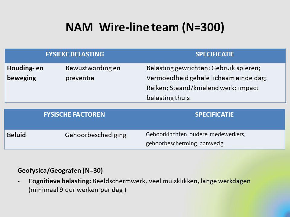 NAM Wire-line team (N=300) FYSISCHE FACTORENSPECIFICATIE GeluidGehoorbeschadiging Gehoorklachten oudere medewerkers; gehoorbescherming aanwezig FYSIEK