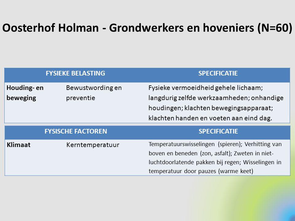 Oosterhof Holman - Grondwerkers en hoveniers (N=60) FYSIEKE BELASTINGSPECIFICATIE Houding- en beweging Bewustwording en preventie Fysieke vermoeidheid