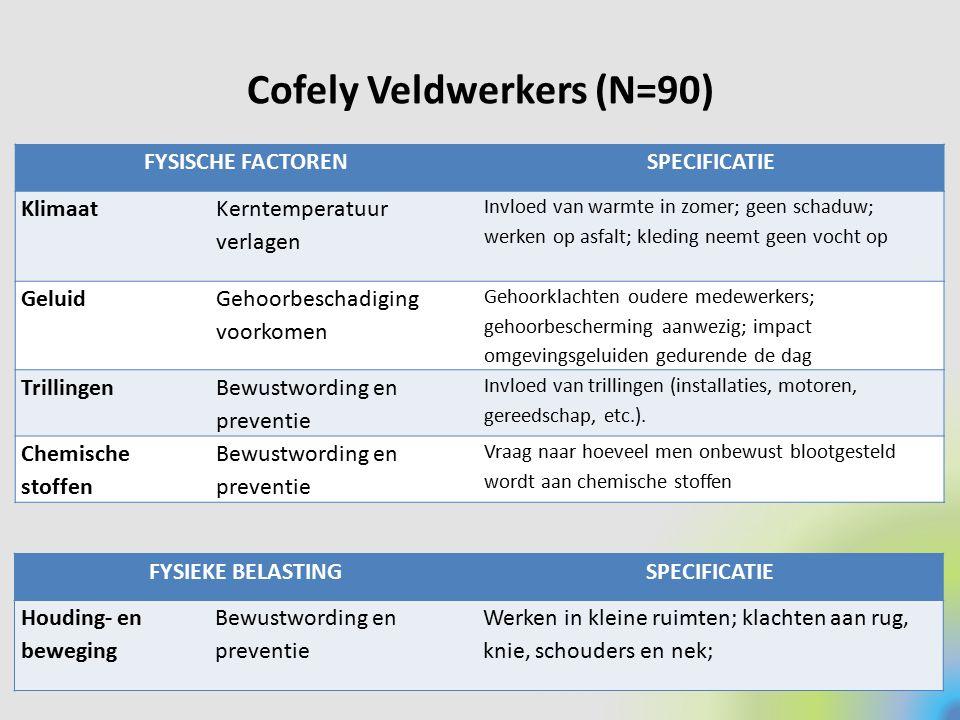Cofely Veldwerkers (N=90) FYSISCHE FACTORENSPECIFICATIE Klimaat Kerntemperatuur verlagen Invloed van warmte in zomer; geen schaduw; werken op asfalt;