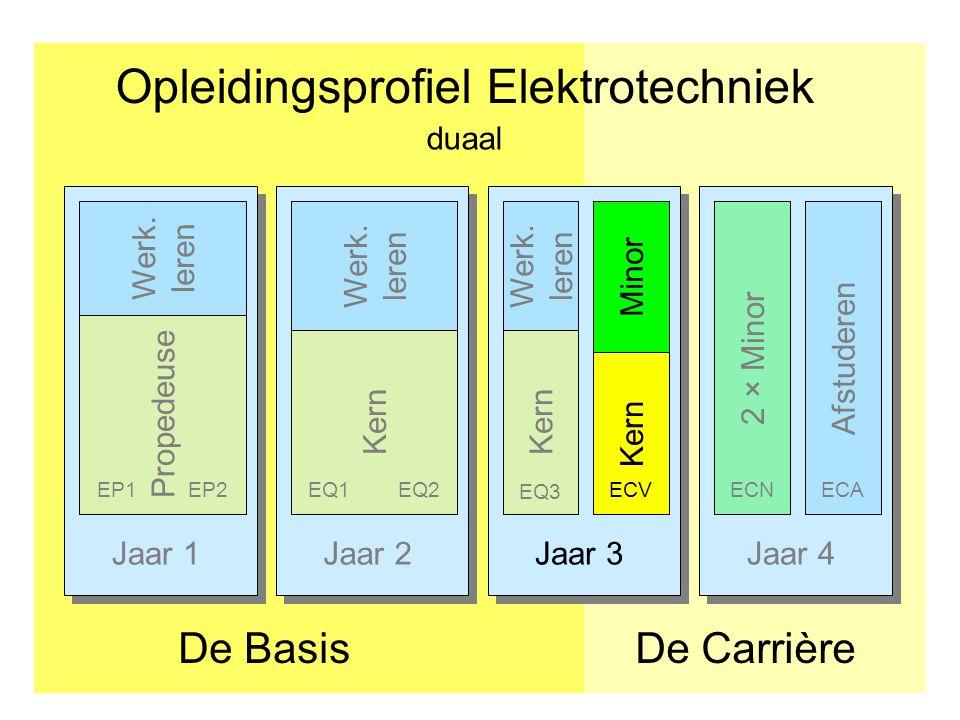 Jaar 1Jaar 2Jaar 3Jaar 4 Opleidingsprofiel Elektrotechniek De CarrièreDe Basis Afstuderen PropedeuseKern EP1EP2EQ1EQ2 2 × Minor ECNECA duaal Minor Kern ECV Kern EQ3 Werk.