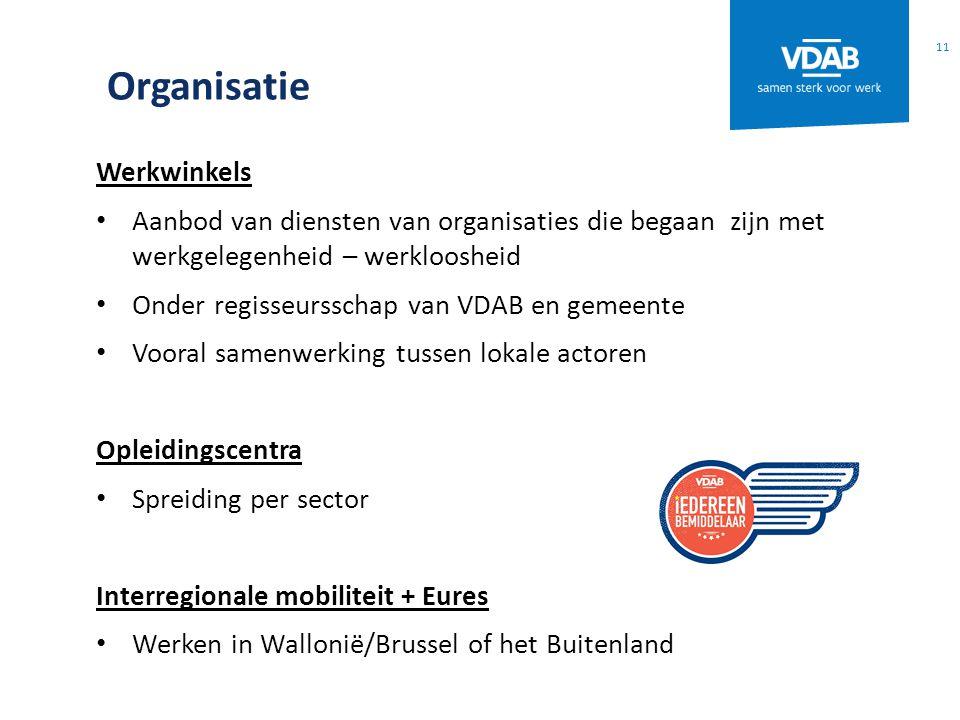 Organisatie Werkwinkels Aanbod van diensten van organisaties die begaan zijn met werkgelegenheid – werkloosheid Onder regisseursschap van VDAB en geme