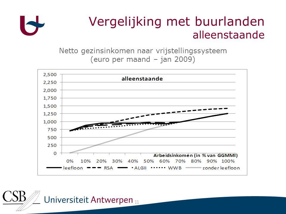 Vergelijking met buurlanden alleenstaande 11 Netto gezinsinkomen naar vrijstellingssysteem (euro per maand – jan 2009)