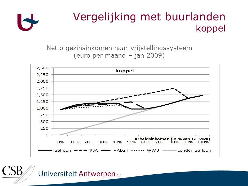 Vergelijking met buurlanden koppel 12 Netto gezinsinkomen naar vrijstellingssysteem (euro per maand – jan 2009)