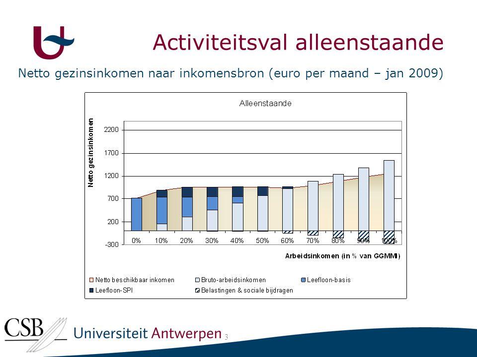 Activiteitsval alleenstaande Netto gezinsinkomen naar inkomensbron (euro per maand – jan 2009) 3 Activiteitsval alleenstaande