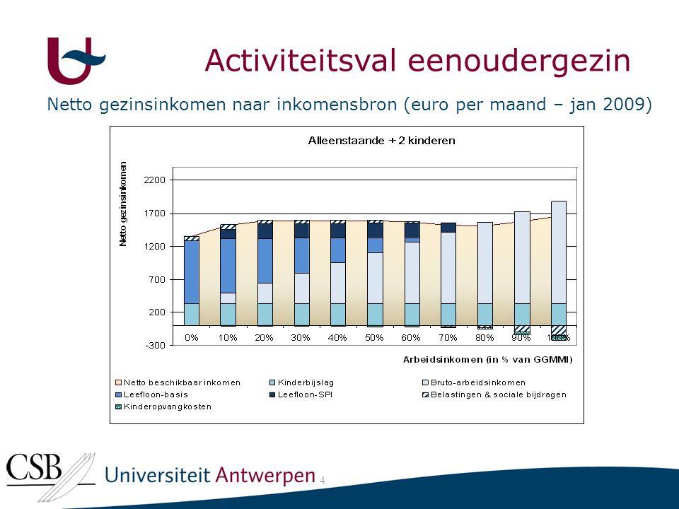 Activiteitsval eenoudergezin Netto gezinsinkomen naar inkomensbron (euro per maand – jan 2009) 4 Activiteitsval eenoudergezin