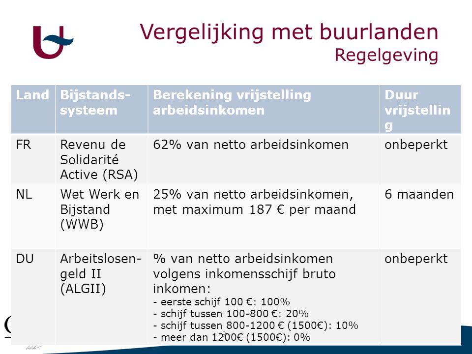 Vergelijking met vrijstelling arbeidsinkomen in buurlanden LandBijstands- systeem Berekening vrijstelling arbeidsinkomen Duur vrijstellin g FRRevenu de Solidarité Active (RSA) 62% van netto arbeidsinkomenonbeperkt NLWet Werk en Bijstand (WWB) 25% van netto arbeidsinkomen, met maximum 187 € per maand 6 maanden DUArbeitslosen- geld II (ALGII) % van netto arbeidsinkomen volgens inkomensschijf bruto inkomen: - eerste schijf 100 €: 100% - schijf tussen 100-800 €: 20% - schijf tussen 800-1200 € (1500€): 10% - meer dan 1200€ (1500€): 0% onbeperkt 9 Vergelijking met buurlanden Regelgeving