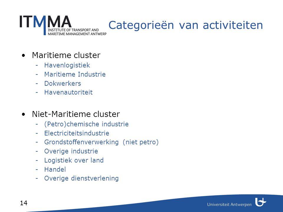 14 Categorieën van activiteiten Maritieme cluster -Havenlogistiek -Maritieme Industrie -Dokwerkers -Havenautoriteit Niet-Maritieme cluster -(Petro)che