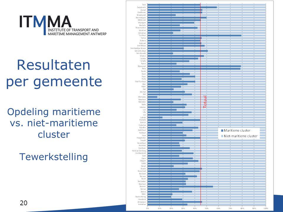 20 Resultaten per gemeente Opdeling maritieme vs. niet-maritieme cluster Tewerkstelling