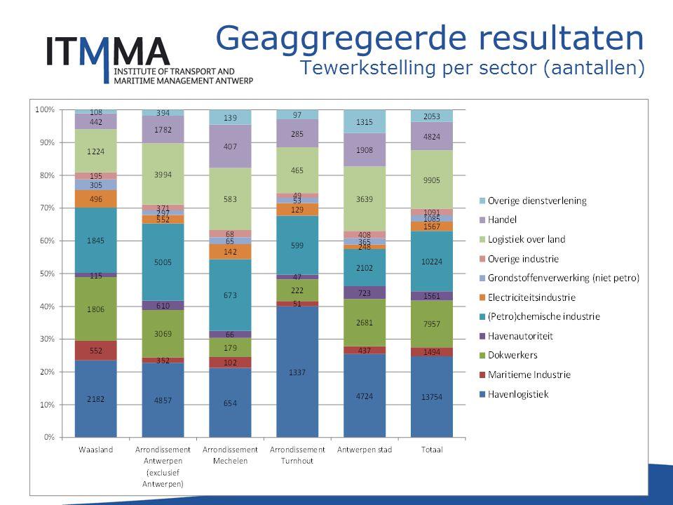 22 Geaggregeerde resultaten Tewerkstelling per sector (aantallen)