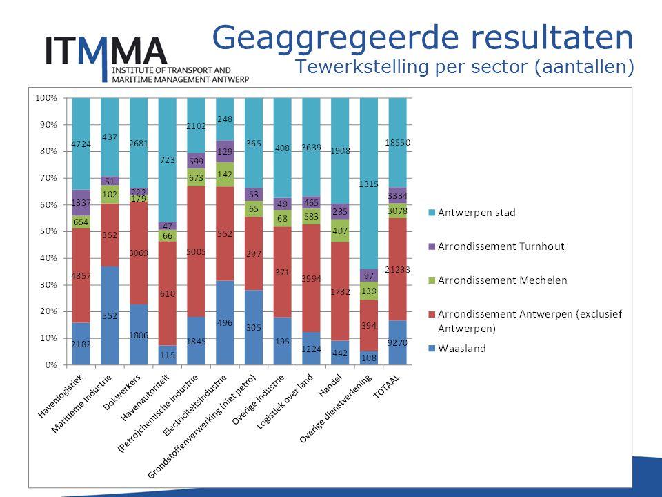 23 Geaggregeerde resultaten Tewerkstelling per sector (aantallen)