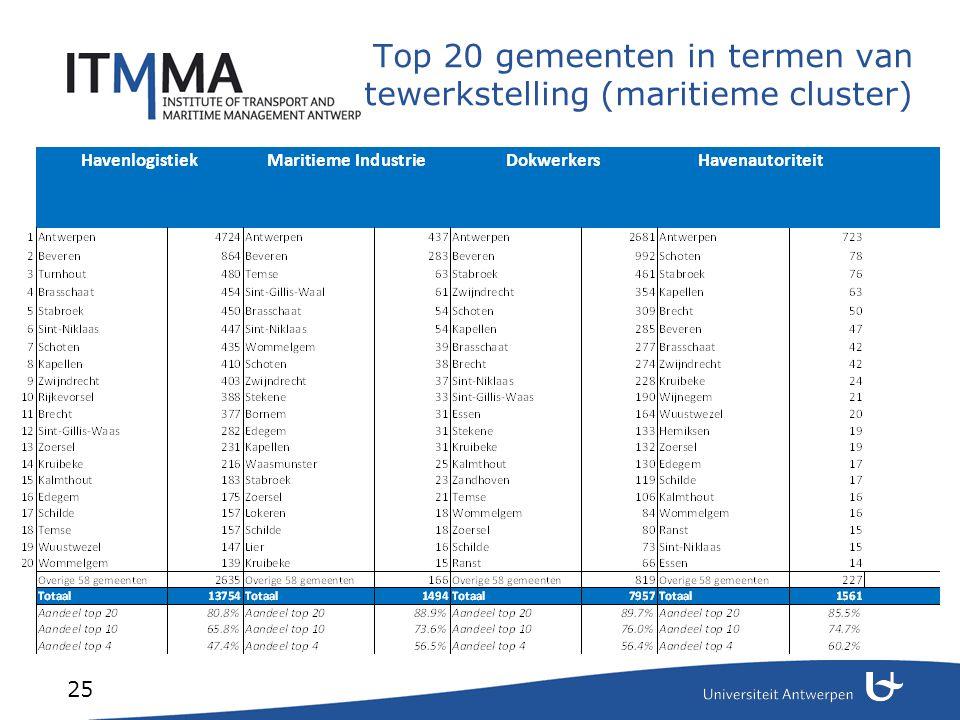 25 Top 20 gemeenten in termen van tewerkstelling (maritieme cluster)