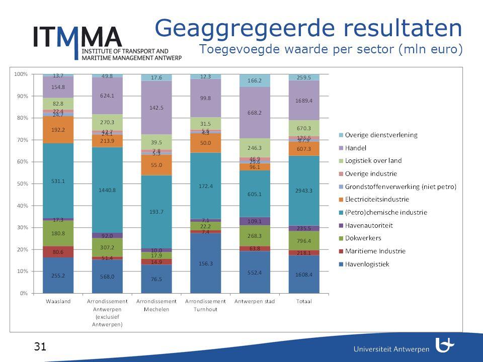 31 Geaggregeerde resultaten Toegevoegde waarde per sector (mln euro)