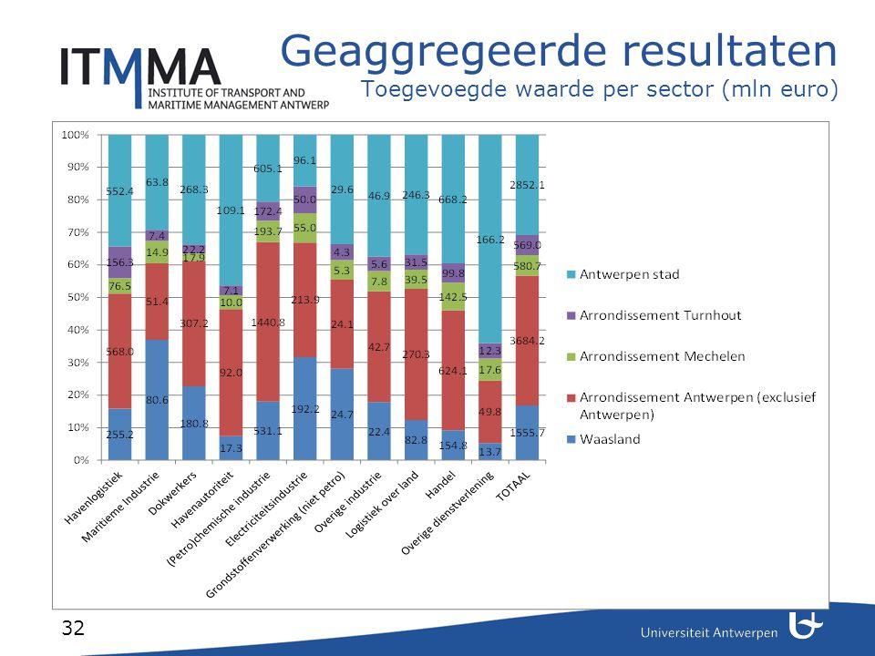 32 Geaggregeerde resultaten Toegevoegde waarde per sector (mln euro)