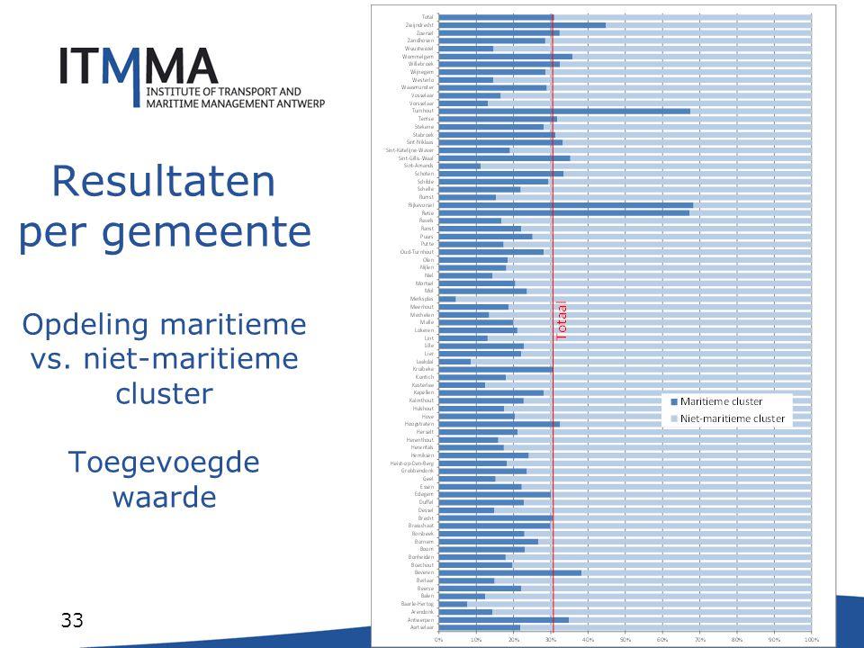 33 Resultaten per gemeente Opdeling maritieme vs. niet-maritieme cluster Toegevoegde waarde