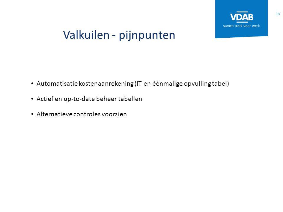 Valkuilen - pijnpunten Automatisatie kostenaanrekening (IT en éénmalige opvulling tabel) Actief en up-to-date beheer tabellen Alternatieve controles voorzien 13