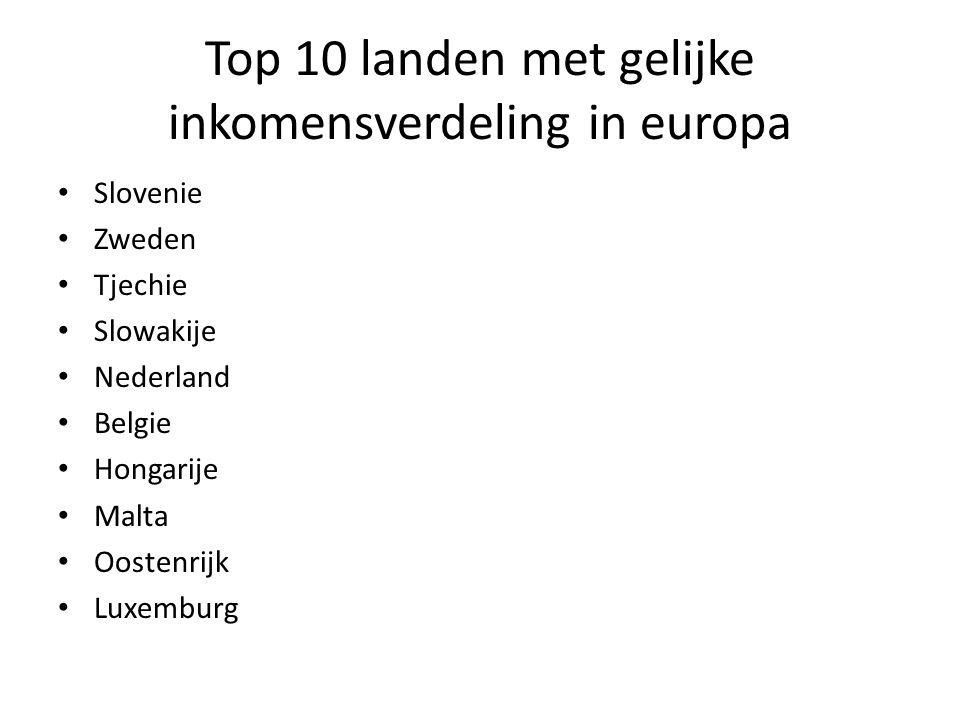 Top 10 landen met gelijke inkomensverdeling in europa Slovenie Zweden Tjechie Slowakije Nederland Belgie Hongarije Malta Oostenrijk Luxemburg