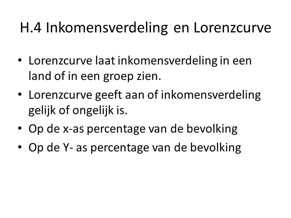 H.4 Inkomensverdeling en Lorenzcurve Lorenzcurve laat inkomensverdeling in een land of in een groep zien. Lorenzcurve geeft aan of inkomensverdeling g