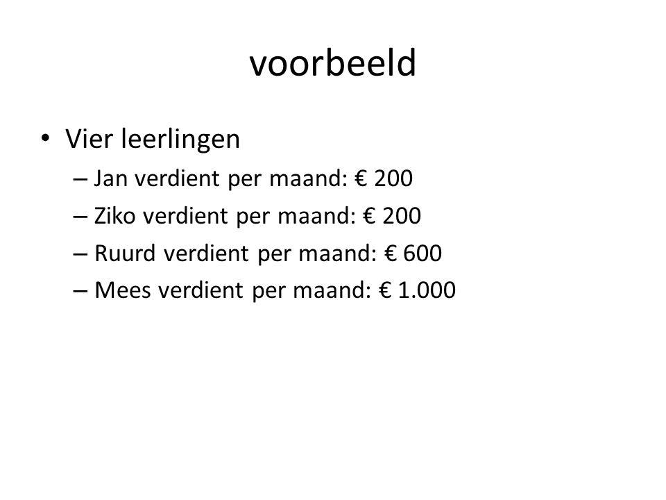 voorbeeld Vier leerlingen – Jan verdient per maand: € 200 – Ziko verdient per maand: € 200 – Ruurd verdient per maand: € 600 – Mees verdient per maand