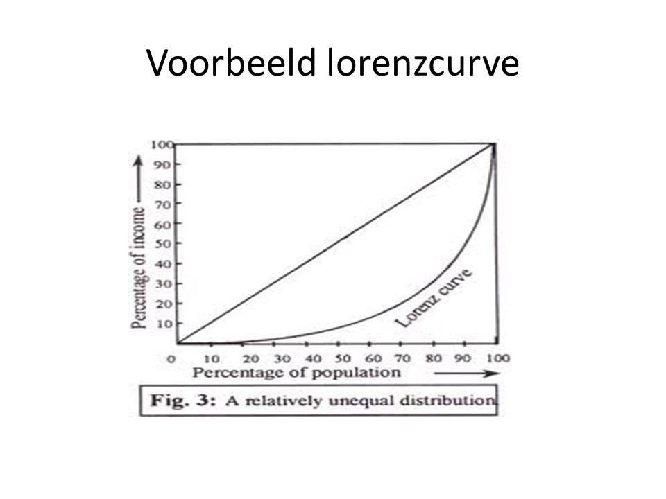 Opdracht Teken met elkaar een Lorenzcurve Vul eerste een tabel in (zie mijn voorbeeld) Groepjes van vier leerlingen – 1 Leerling verdient € 1.000 per jaar – 1 leerling verdient € 20.000 per jaar – 1 leerling verdient € 30.000 per jaar – 1 leerling verdient € 49.000 per jaar