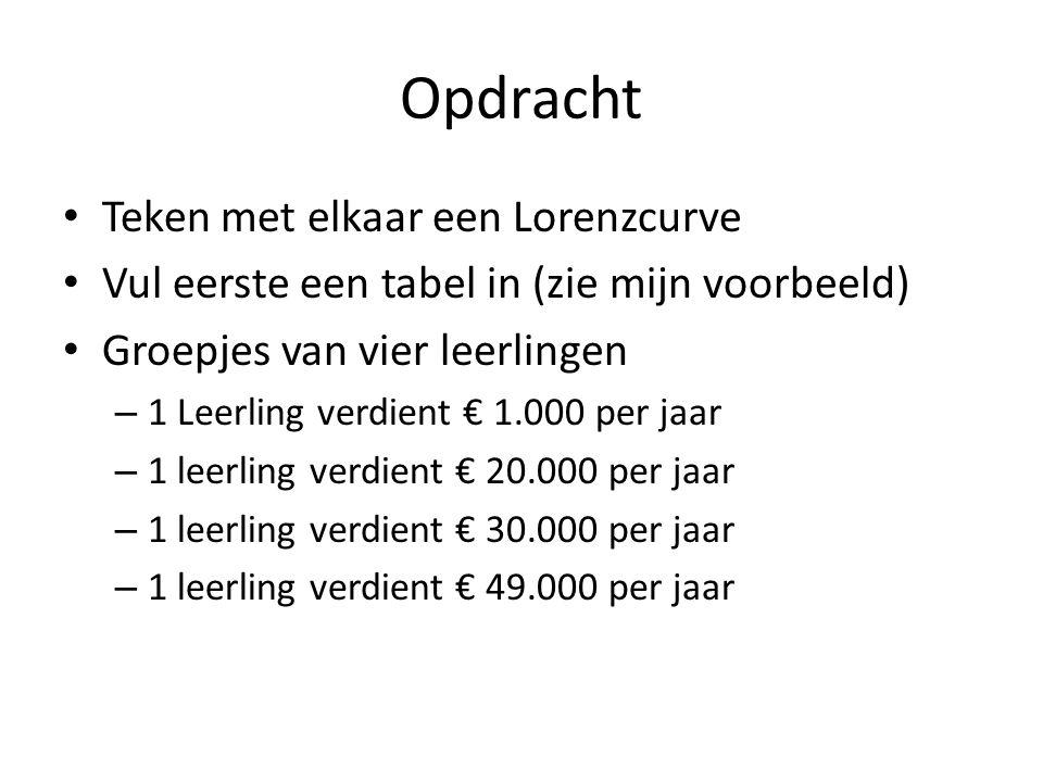 Lorenzcurve PersoonInkomenPersonen % van totaal Inkomen als % van het totaal Cumulatief % personen Cumulatief % inkomen Jaap20.00025%10%25%10% Joop20.00025%10%50%20% Bert60.00025%30%75%50% Bart100.00025%50%100% 200.000100%
