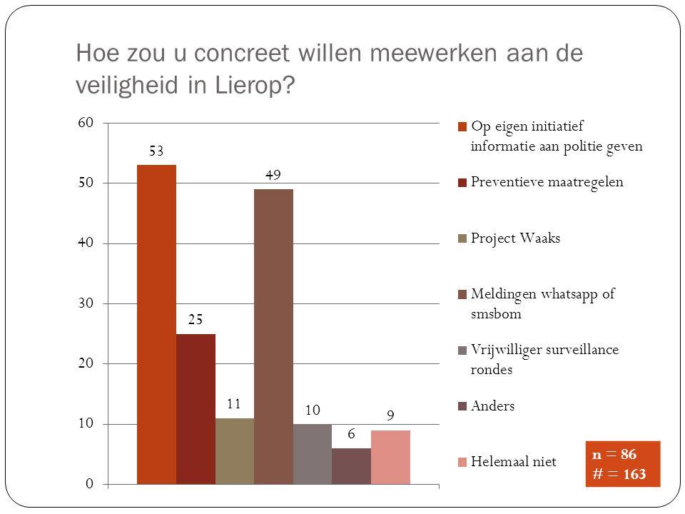 Hoe zou u concreet willen meewerken aan de veiligheid in Lierop? n = 86 # = 163