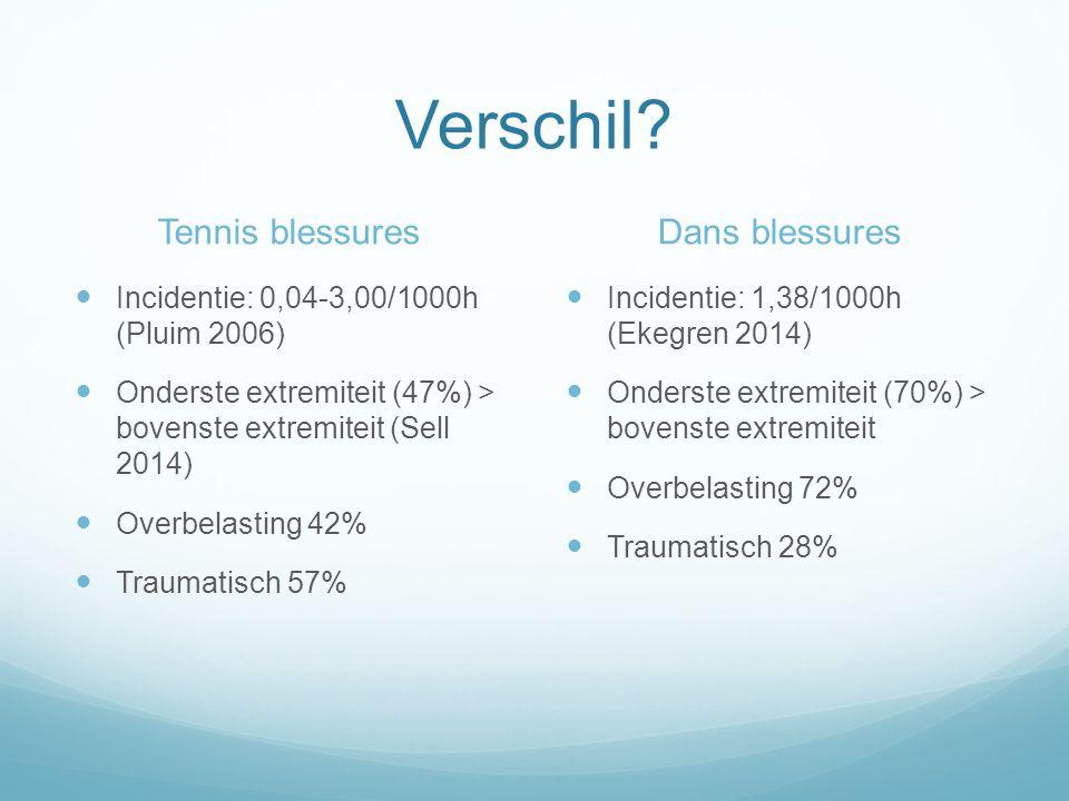 Tennis blessures Incidentie: 0,04-3,00/1000h (Pluim 2006) Onderste extremiteit (47%) > bovenste extremiteit (Sell 2014) Overbelasting 42% Traumatisch 57% Dans blessures Incidentie: 1,38/1000h (Ekegren 2014) Onderste extremiteit (70%) > bovenste extremiteit Overbelasting 72% Traumatisch 28%