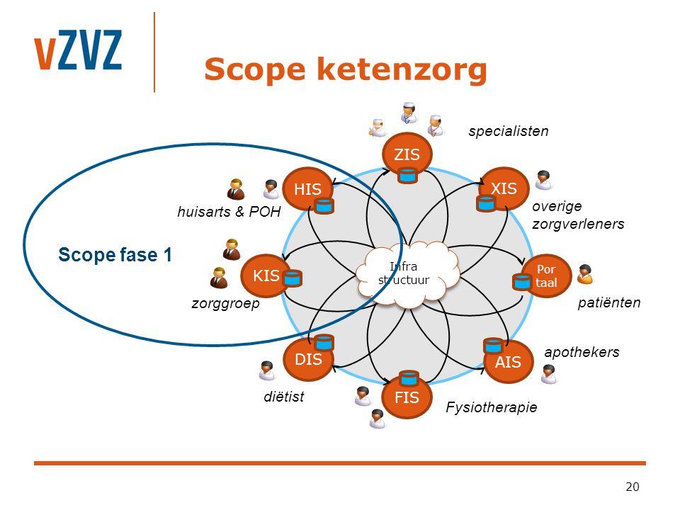 Vereniging van Zorgaanbieders voor Zorgcommunicatie Ontwikkelingen 21