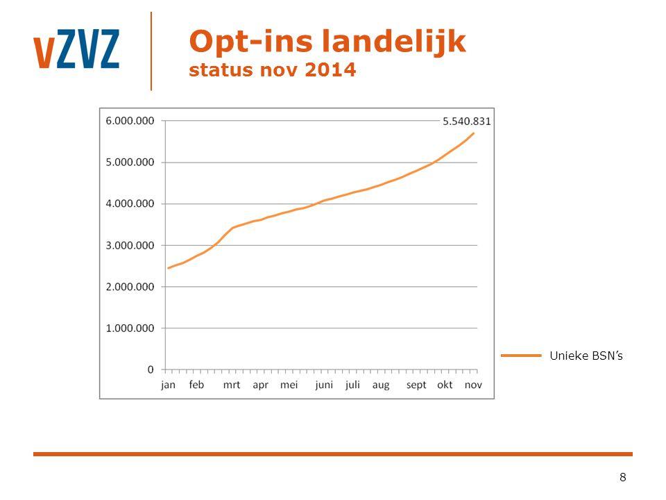 Opt-ins landelijk status nov 2014 8 Unieke BSN's