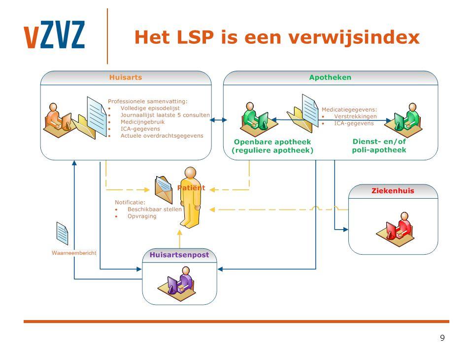 Het LSP is een verwijsindex 9