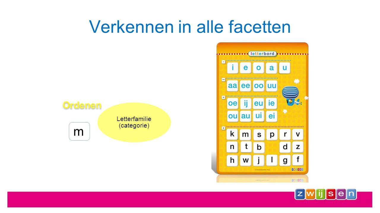 Verkennen in alle facetten 'm' Letterfamilie (categorie) Klankbewustzijn (fonologie) Klankuitspraak (articulatie) Lettervorm (orthografie)
